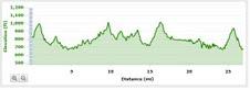 Eagle Creek Race Elevation