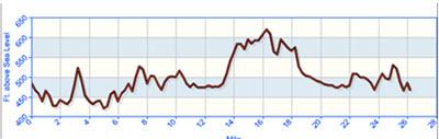 Race Elevation Chart